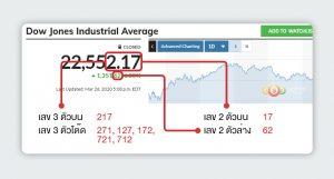 RUAY เลขหวยจากหุ้นดาวโจนส์ ทายผลหวยจากตัวเลขของตลาดหุ้นสหรัฐฯ